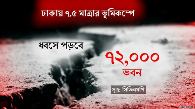 160421133743_bd_earthquake_graphic_640x360_bbcbangla